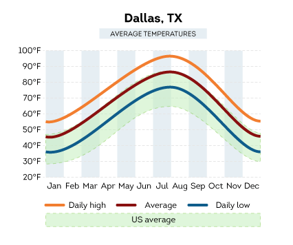 Dallas, TX average temperature compared to the US average, Review Home Warranties