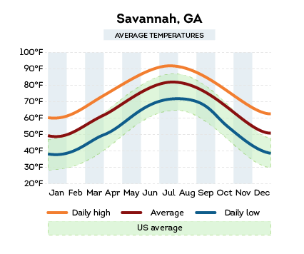 Review Home Warranties: Svannah, GA average temperature compared to the US average
