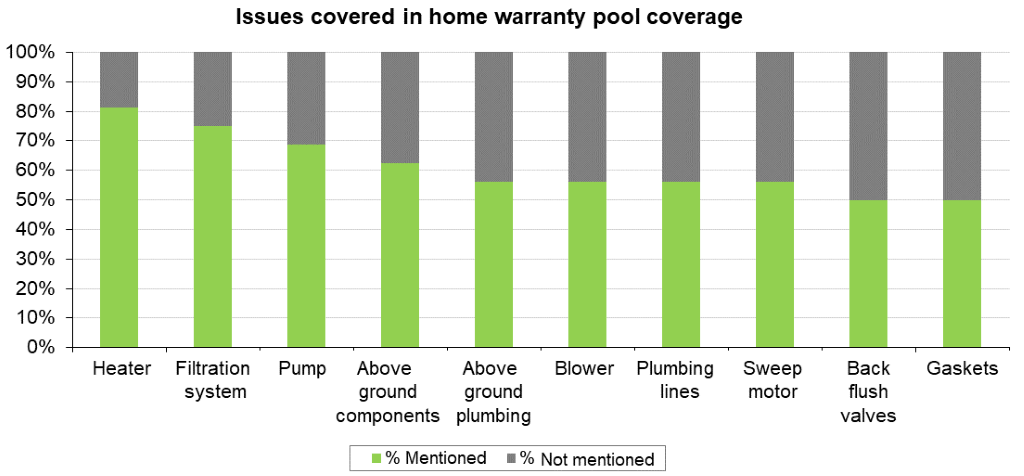 Home Warranty For Your Swimming Pool Is It Worth It