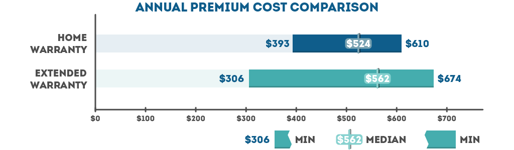 Home Warranty and Extended Warranty Premium Cost Comparison