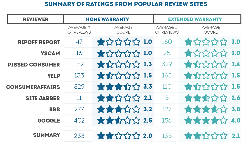 Home Warranty Ratings vs Extended Warranty Ratings