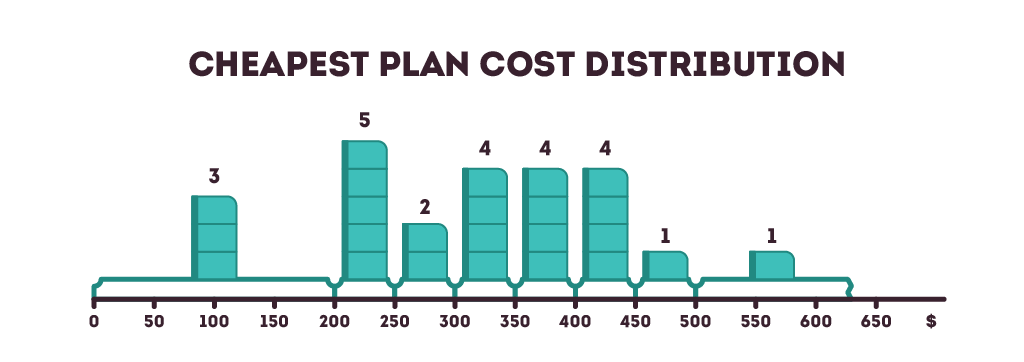 The cheapest home warranty plan cost distribution