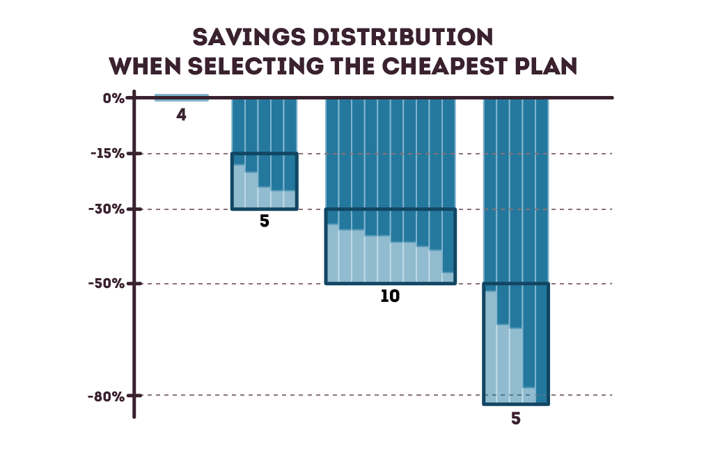 Savings distribution when selecting the cheapest home warranty plan