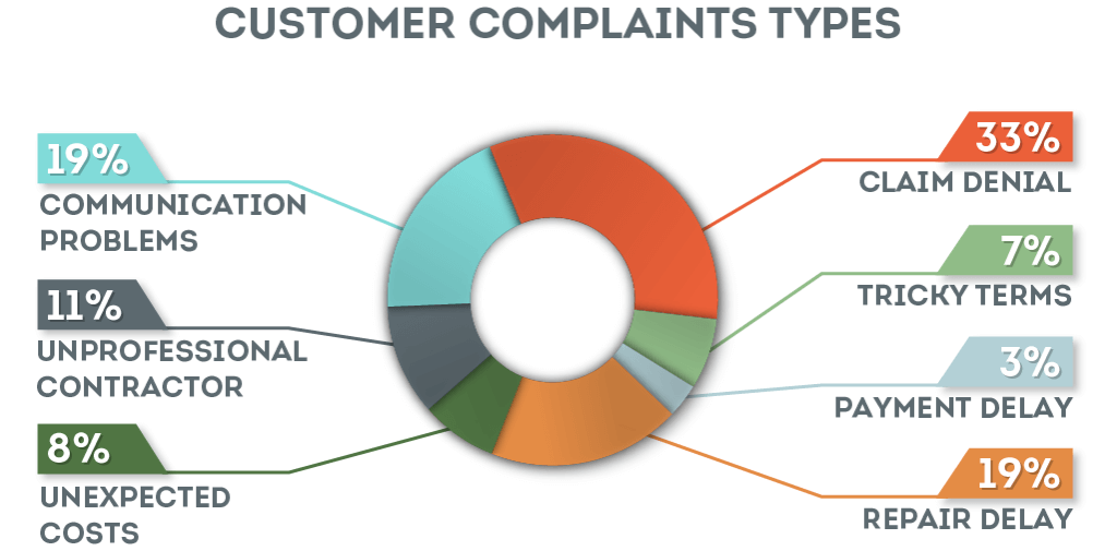 Home Warranty Customer Complaints by Tyoe