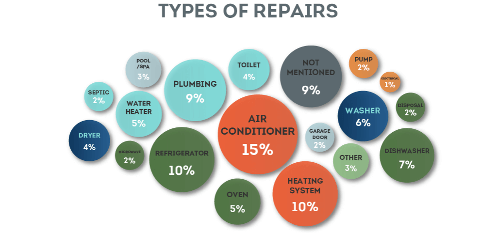 Types of Repairs Covered by Home Warranty