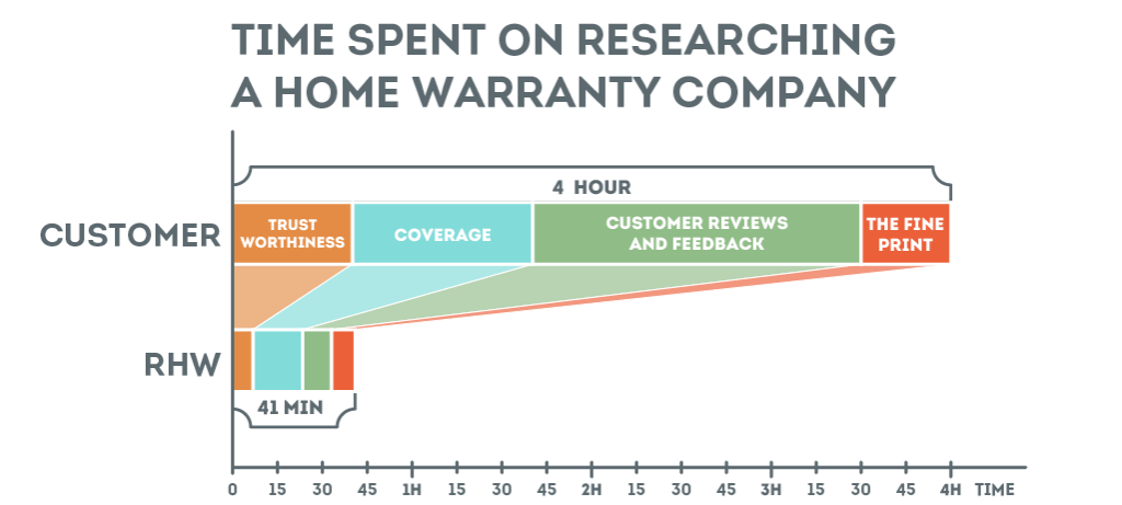 How long it takes to research a home warranty company
