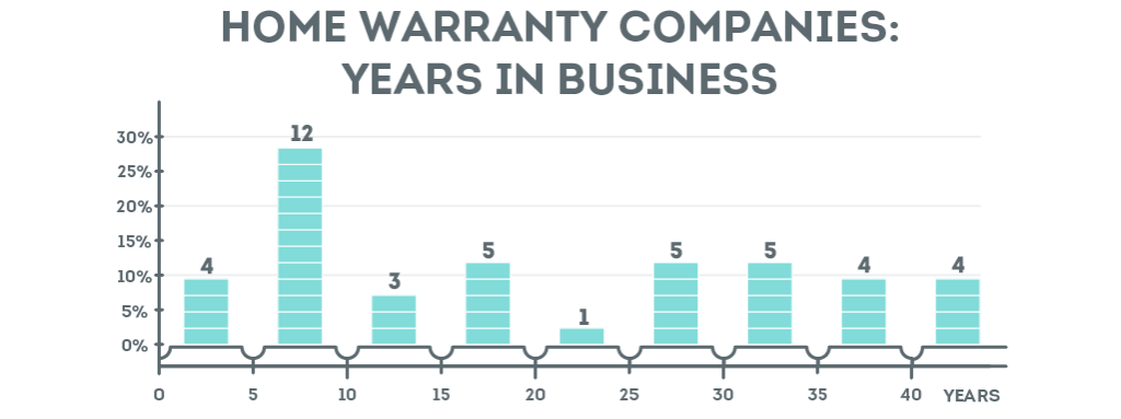 Home Warranty Companies Distribution by Age