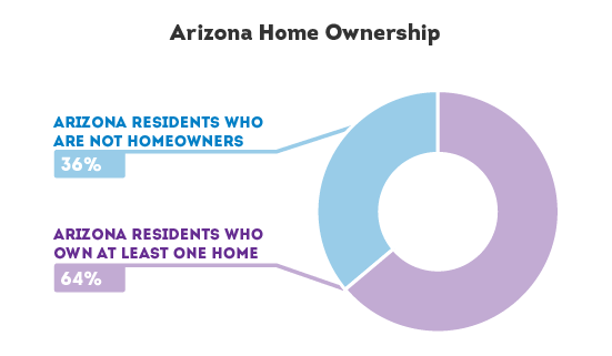Arizona Home Ownership