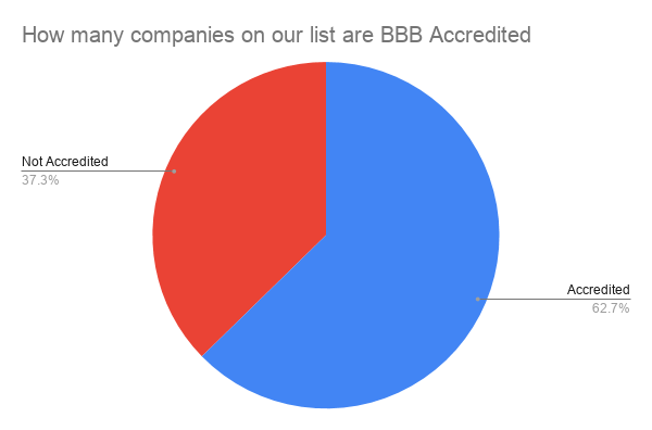 how many companies on our list are bbb accredited