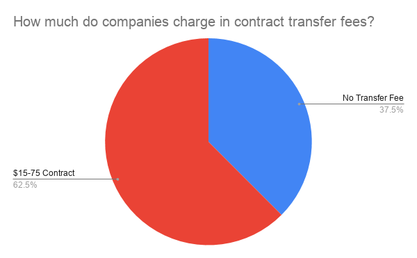how much do companies charge for contract transfer